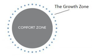 The-Comfort-Zone---The-Growth-Zone-by-HeiFetz-R